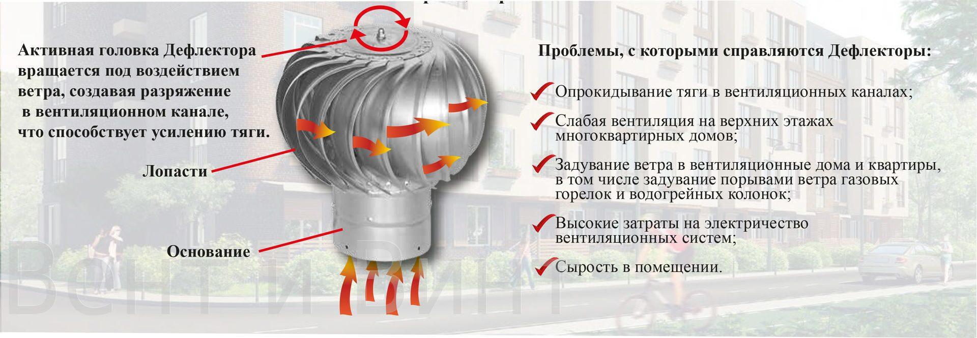 Своими руками дефлектор вентиляционный ротационный