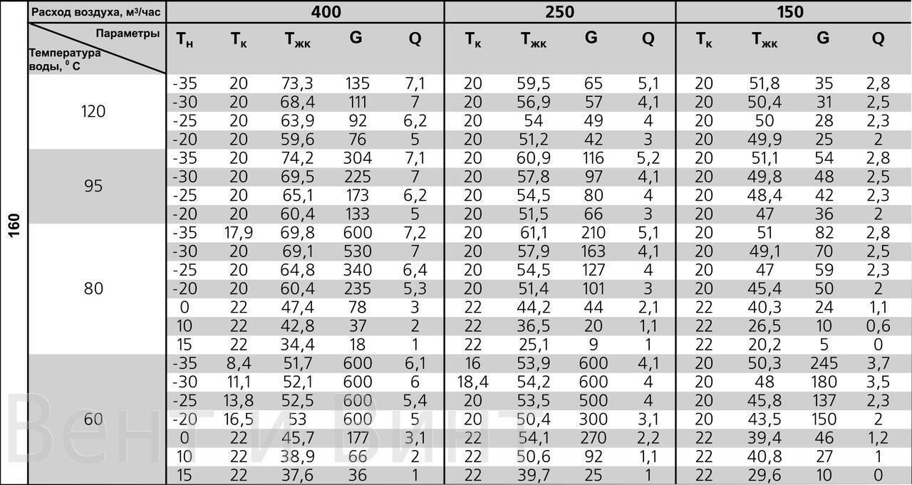 Форум - как определить рядность теплообменника нагрев воды теплообменником